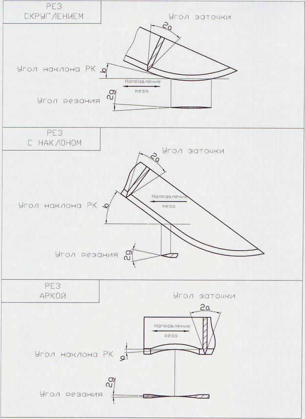 Как сделать угол заточки на ноже